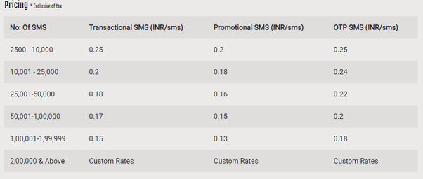 What are the SMS gateway codes/sites for airtel/Vodafone India? - Quora
