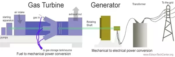 What is a gas turbine? - Quora
