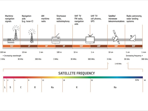 Why do we use microwaves for satellite communications? - Quora