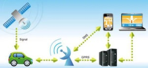 What is the best GPS car tracking device? - Quora