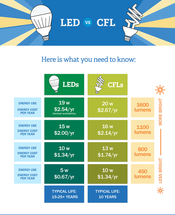 Which Bulb Cfl Or Led Emits More Heat Quora