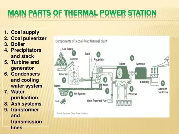 What are the different parts of a power station? - Quora
