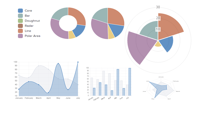 Which the best opensource js chart, which supports charting with