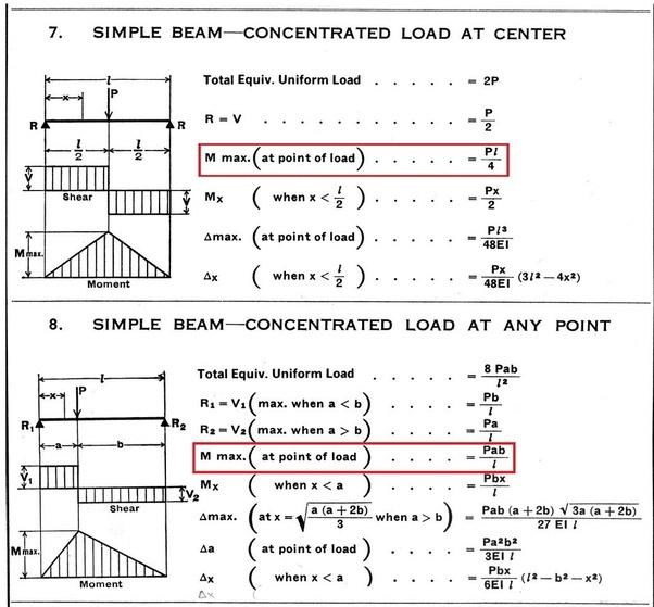 formula bending moment beams best photos about formula simages org