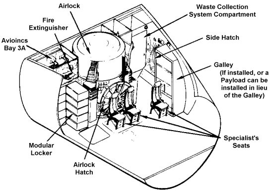 How Much Living Space Is There Inside The Space Shuttle In Cubic