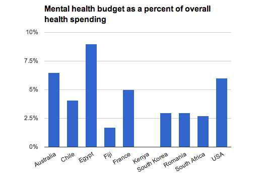 Which Country Has The Greatest Mental Health Budget Quora