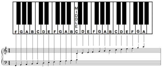 how to label piano keys quora rh quora com Piano Keyboard Keys Layout diagram of piano keys and notes