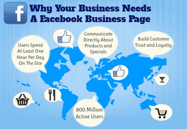 companies should use Facebook