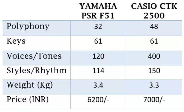 Difference Between Yamaha Psr  And Psr E   Kayboards