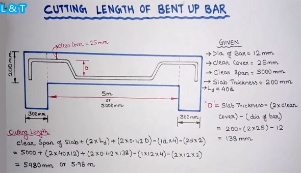 Why Do We Provide Bent Up Bars In Slabs Quora