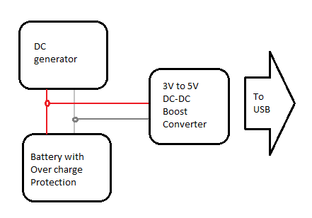 How to build a 5v mobile charger using a dc generator as the source there may be n number of ways to achieve this the above one is a very simple one which is not tested which is applied for 37v battery with over charge ccuart Image collections