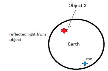 This Light Will Travel Through Space. Please Refer To Below Image, You Can  Also See A Little Blue Star Which Is Myself!!!! Lets Say That This Happened  At ...