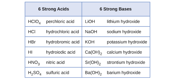 basicity of inorganic bases in a relationship