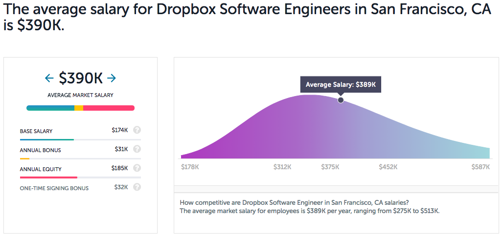 How much does Dropbox pay new grad software engineers? - Quora