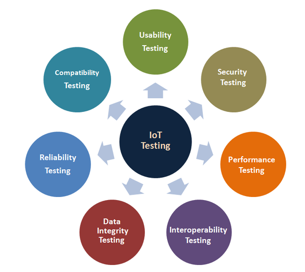 Which company provides the best IoT testing services in 2019? - Quora