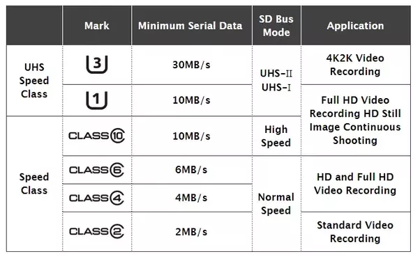 What Is The Difference Between Class 10 And Class 4 Memory Cards