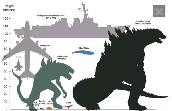 How Powerful Is Cthulhu Could He Beat Godzilla