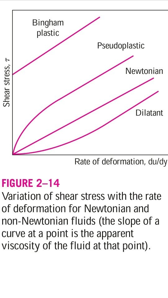 What Is A Non Newtonian Fluid Quora
