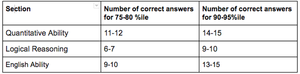 What are the tricks to crack the AMCAT exam? - Quora