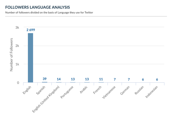 Can I view another user's Twitter follower statistics over time? - Quora