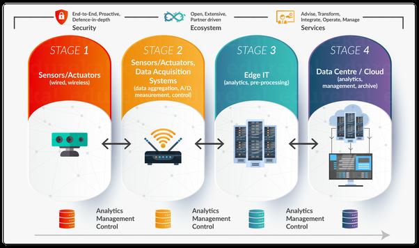 What Is Iot Architecture Quora