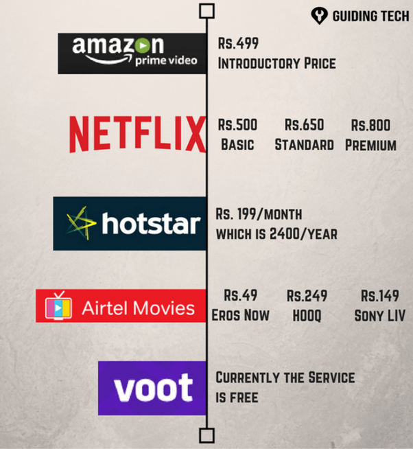 Which Is The Better Streaming Service In India Amazon