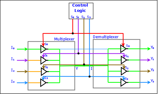 What Is The Difference Between Demultiplexer And Decoder