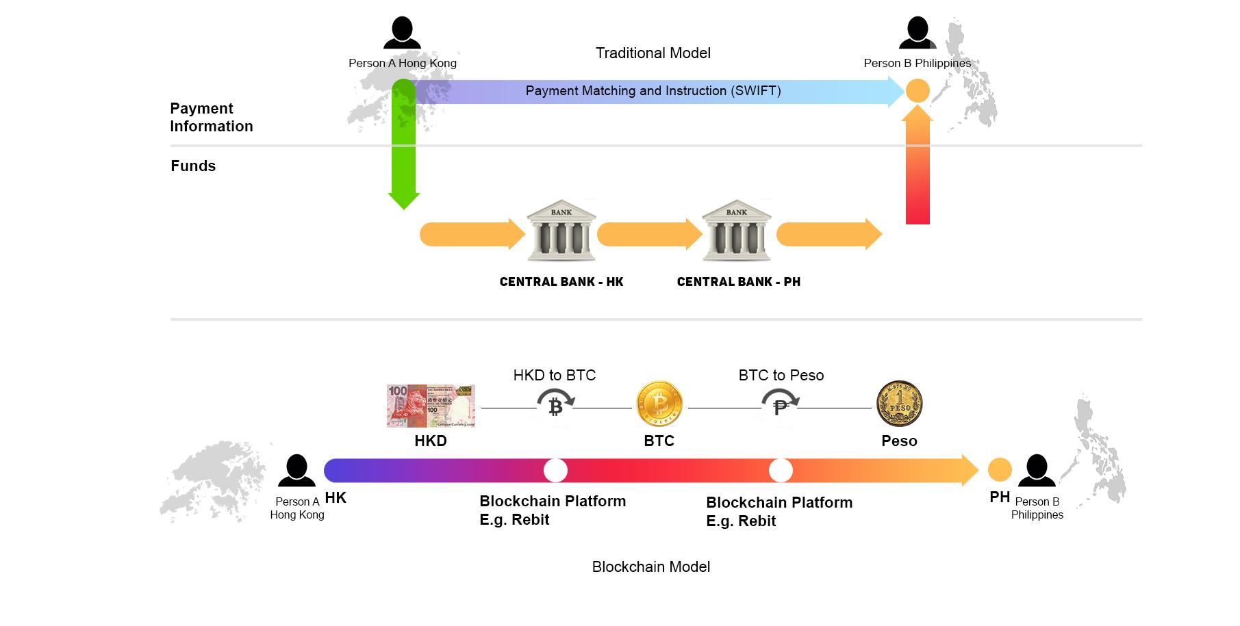 blockchain php example