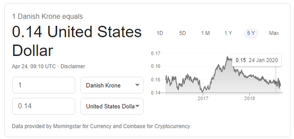 Danish Kroner Such A Le Currency