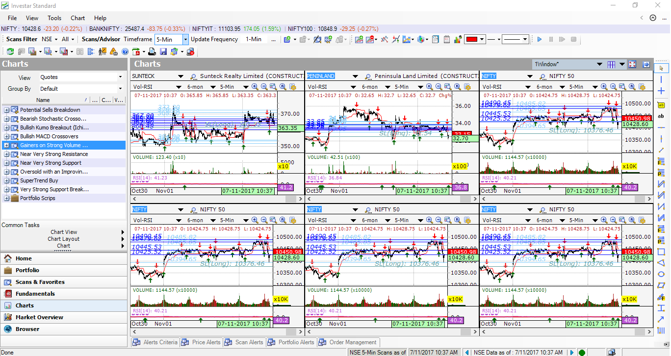 what is the best software tools for stock market technical analysis