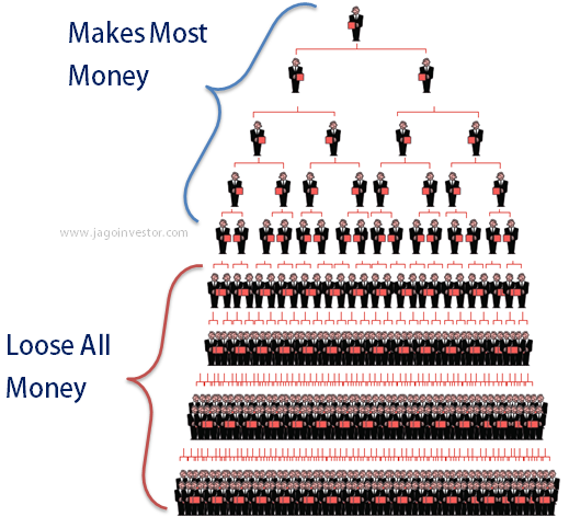 Generally In Mlm Business The People Who Join First Can Make A Fair Amount Of Profit Those As 6th Layer 7th Etc End Up Losing Money I E
