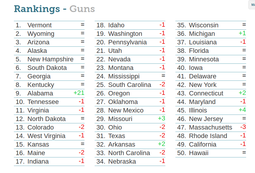 what us state has the strictest gun laws and what are they which