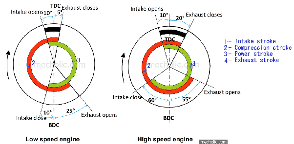 What is the valve timing diagram for a 4-stroke engine? - Quora  Cycle Engine Diagram on
