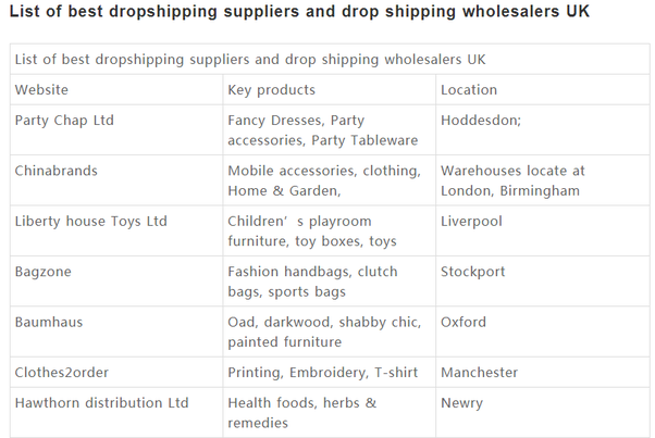 Here Is The Dropshipper List That Summarized By Myself