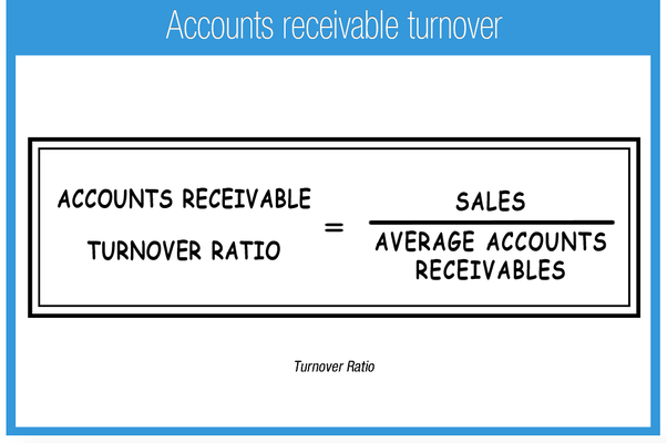 Receivables Turnover Calculator
