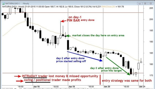 What is the most profitable time frame in intraday trading