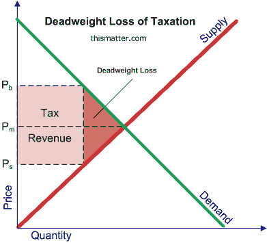 relationship between price elasticity of demand and tax incidence