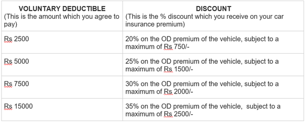 How do deductibles work for car insurance Quora