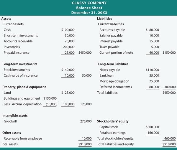 source sample balance sheet accountingcoach