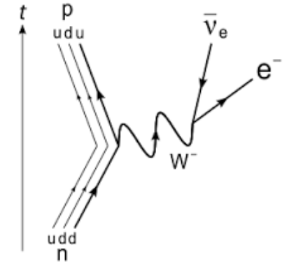 Why Is W Boson The Exchange Particle In This Feynman Diagram Quora