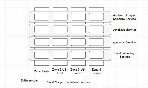 What is the difference and similarities between cloud