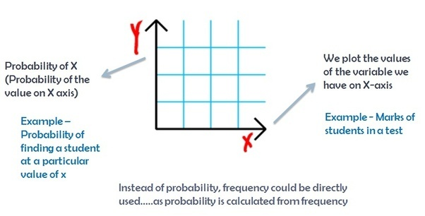 What is a normal distribution quora important properties of normal distribution ccuart Choice Image