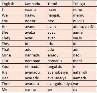 Is Kannada more similar to Telugu or Tamil? - Quora