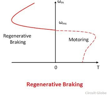 What is the regenerative breaking in induction motor? - Quora