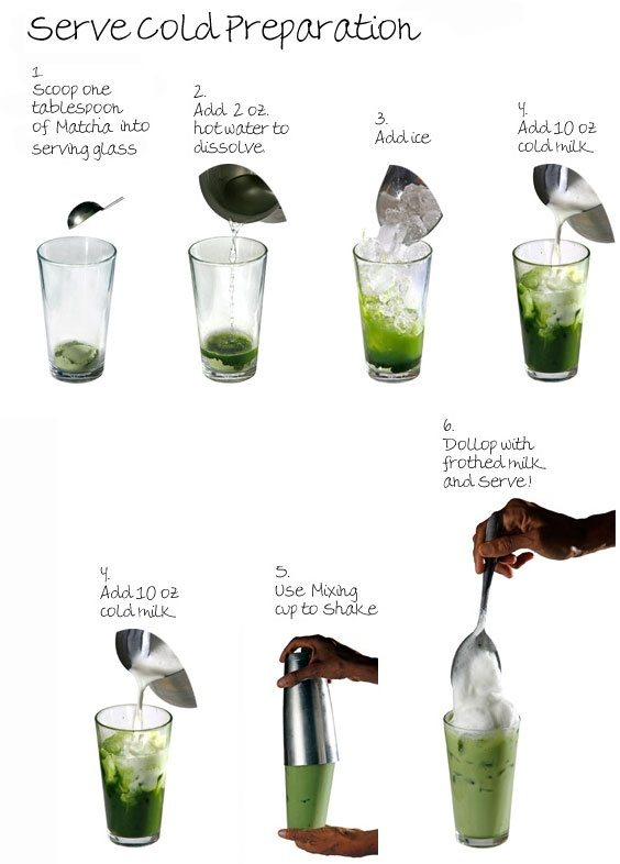 How To Make A Green Tea Frappuccino Quora