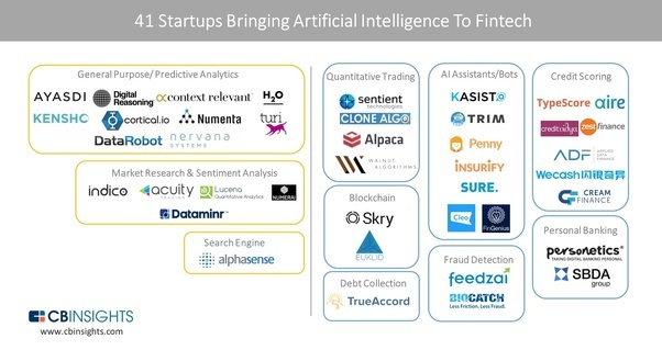 What Are The Top 5 Disruptive Startups In The Financial