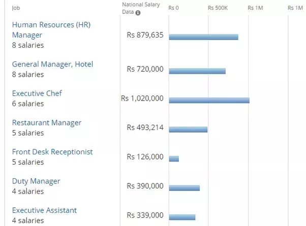 What Is The Average Salary That A Hotel Manager Gets In