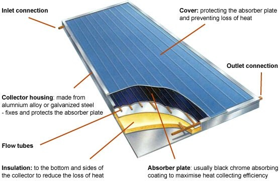What Is Solar Heating What Are The Advantages And
