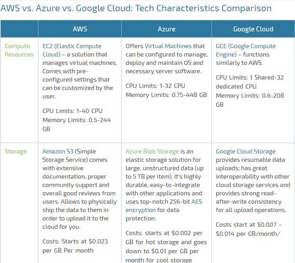 What are the major differences between AWS, Azure, and