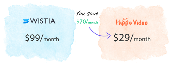 What's a low-cost alternative to Wistia? - Quora